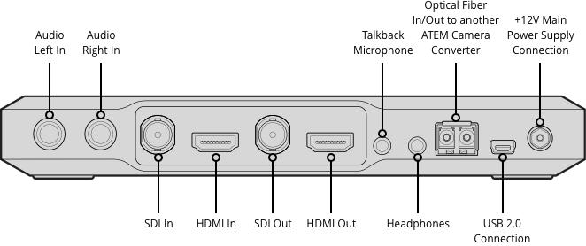 ATEM Camera Converter