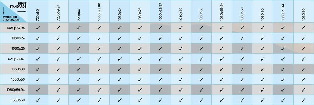 Format chart or ATEM Mini Pro