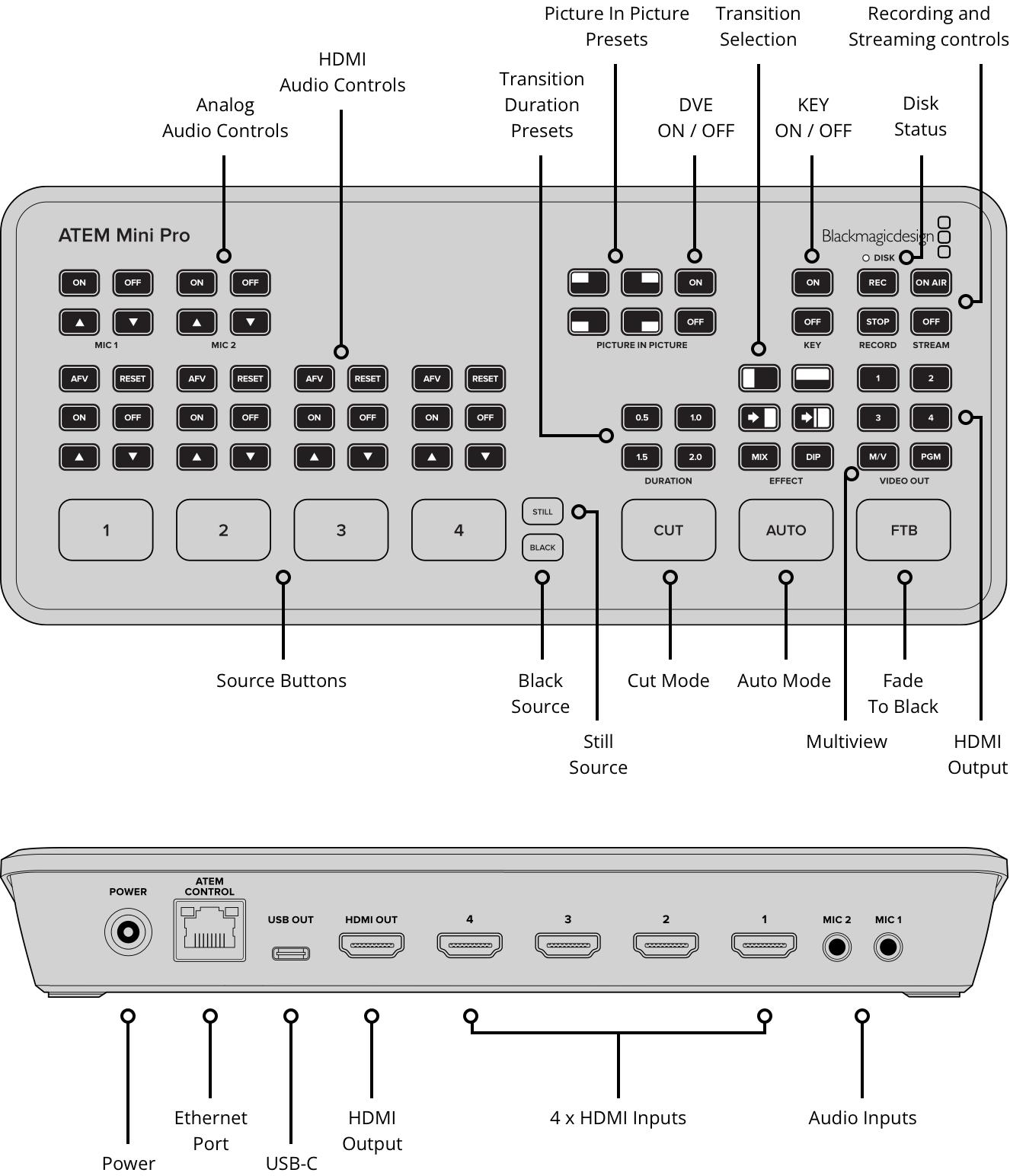 سوییچر Blackmagic Design ATEM Mini Pro