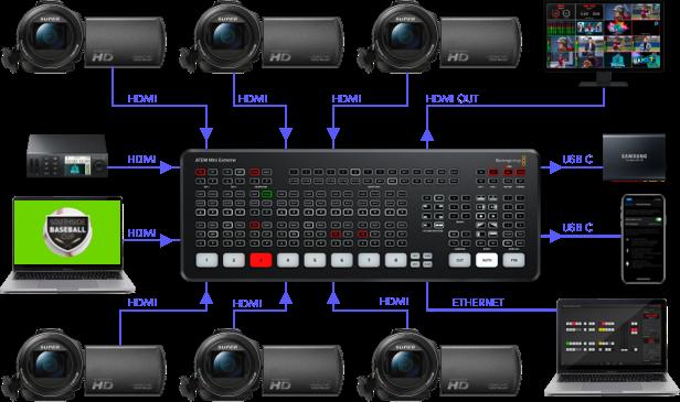 ATEM Mini Workflow - Live Events Diagram