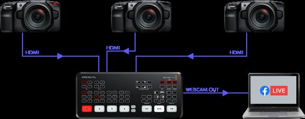 ATEM Mini Workflow - Live Stream