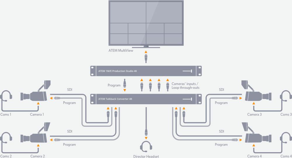 ATEM Talkback Converter 4K Diagram