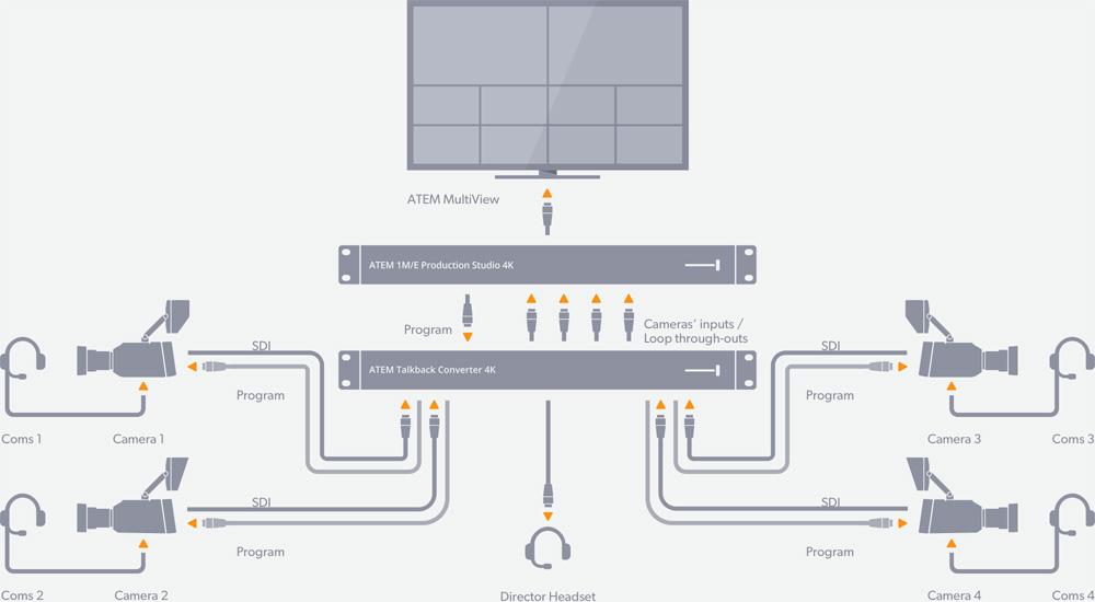 ATEM Talkback Converter 4K - Diagram