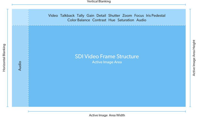 Advanced SDI Control Protocol