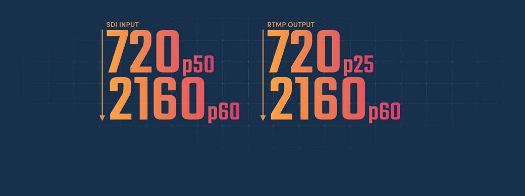 12G-SDI Supports 720 HD, 1080 HD and Ultra HD!
