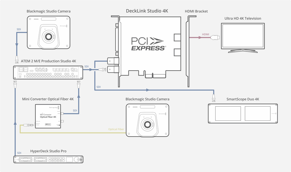 Decklink Studio 4k