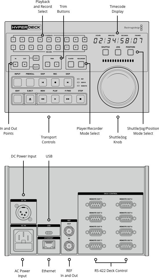 HyperDeck Extreme Control