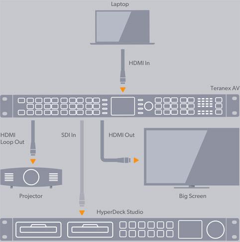 Advanced HDMI Processing