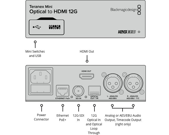 Teranex Mini Optical to HDMI 12G