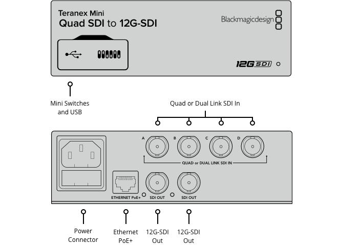 Teranex Mini Quad SDI to 12G‑SDI